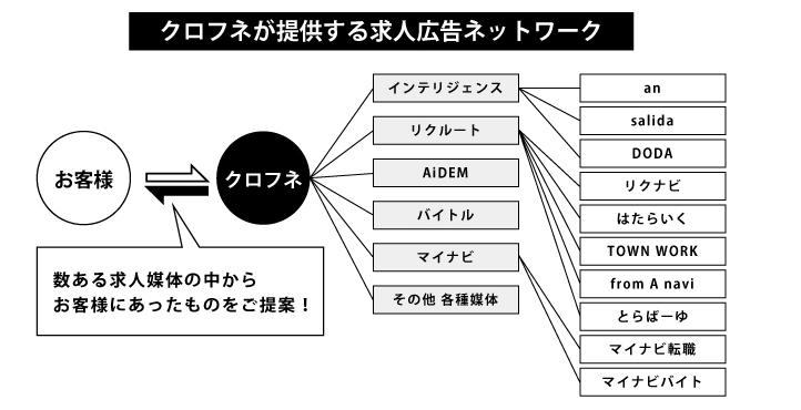 クロフネが提供する求人広告ネットワーク!!